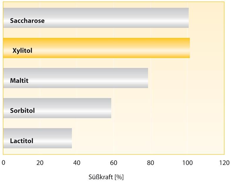 Xylitol Pulver Diagramm Sueßkraft